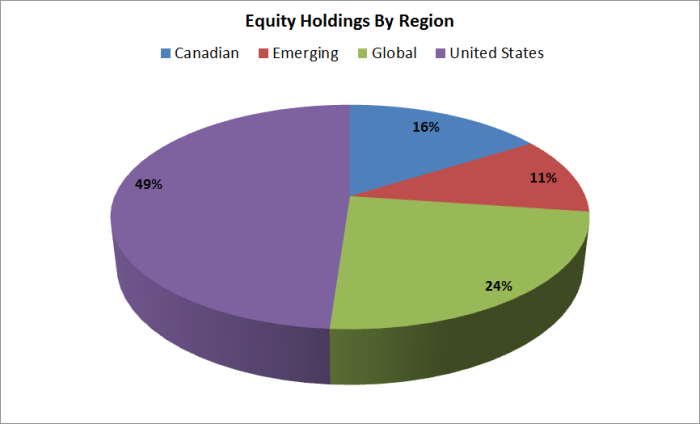 equity_region_pie.png