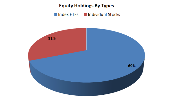 equity_type_pie