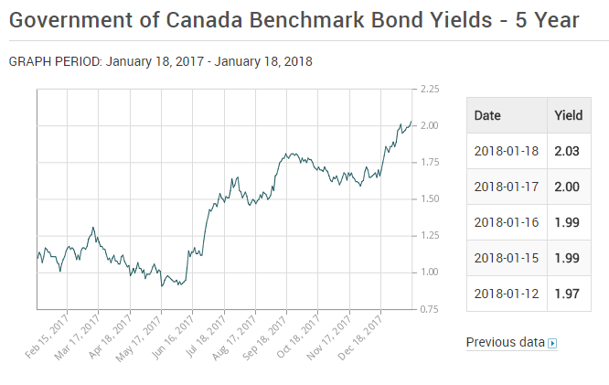 Canada5yearbond